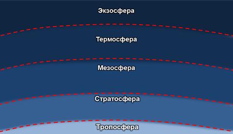 Экзосфера земли фото